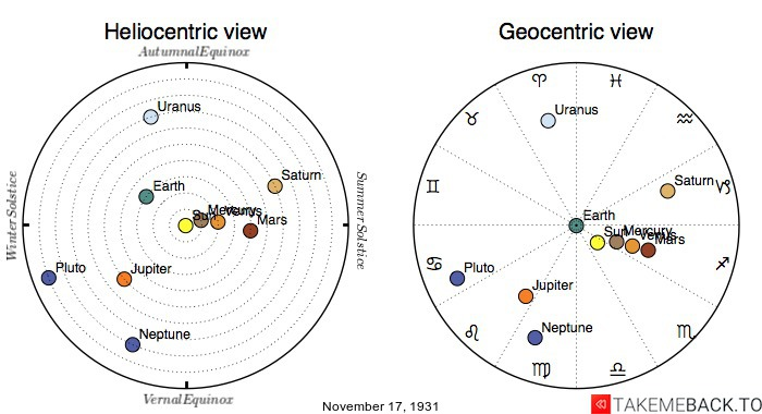 Planetary positions on November 17th, 1931 - Heliocentric and Geocentric views