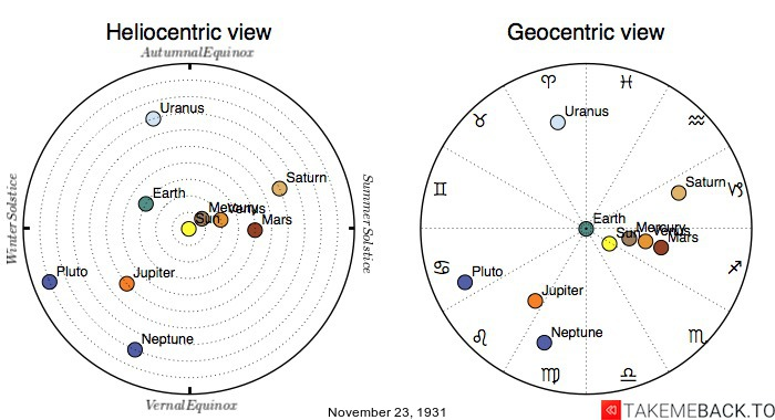 Planetary positions on November 23rd, 1931 - Heliocentric and Geocentric views