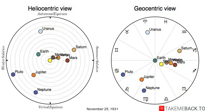 Planetary positions on November 25th, 1931 - Heliocentric and Geocentric views