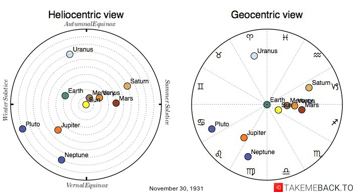 Planetary positions on November 30th, 1931 - Heliocentric and Geocentric views