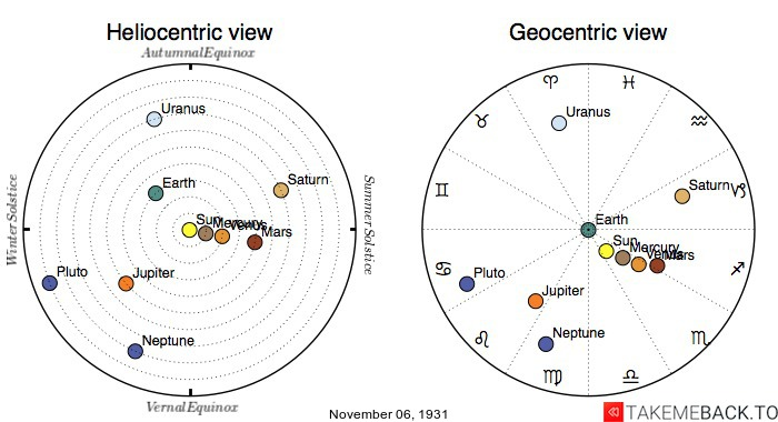 Planetary positions on November 6th, 1931 - Heliocentric and Geocentric views