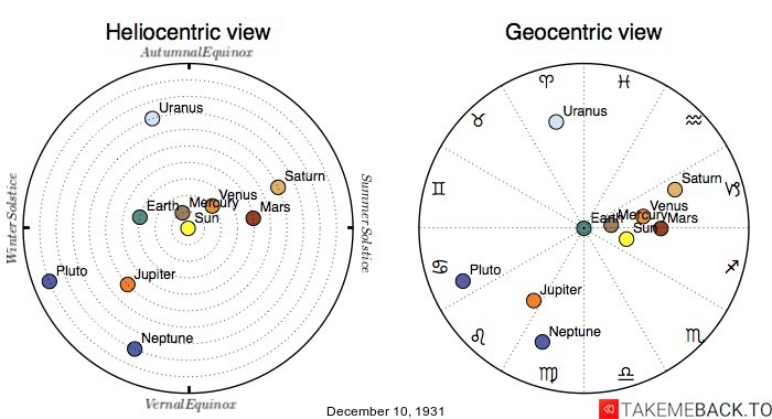 Planetary positions on December 10th, 1931 - Heliocentric and Geocentric views