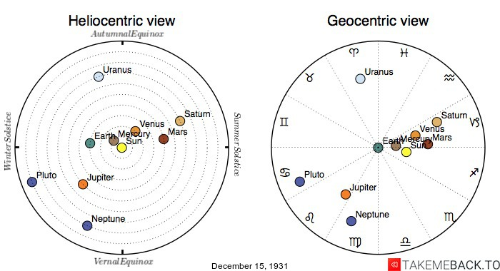 Planetary positions on December 15th, 1931 - Heliocentric and Geocentric views