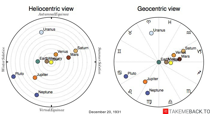 Planetary positions on December 20th, 1931 - Heliocentric and Geocentric views