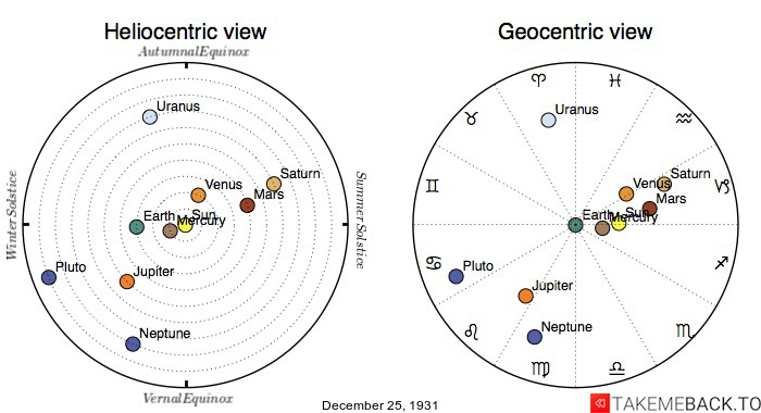Planetary positions on December 25th, 1931 - Heliocentric and Geocentric views