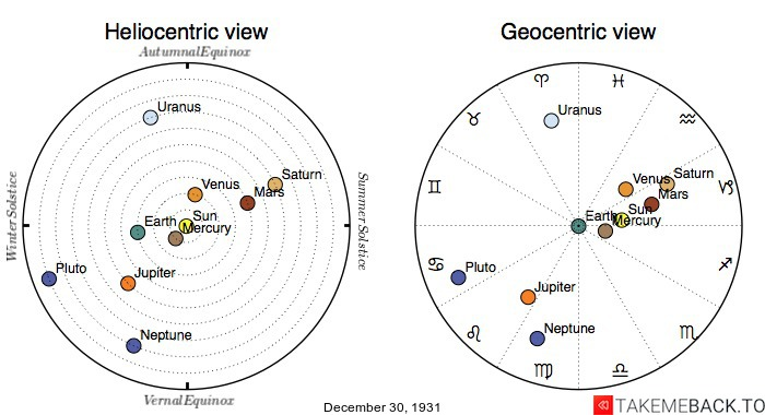 Planetary positions on December 30th, 1931 - Heliocentric and Geocentric views