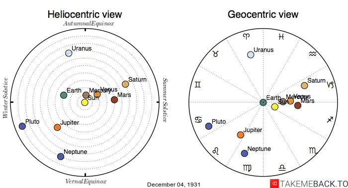 Planetary positions on December 4th, 1931 - Heliocentric and Geocentric views