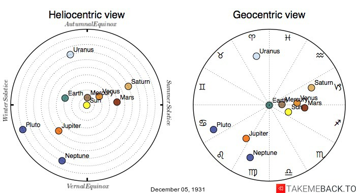 Planetary positions on December 5th, 1931 - Heliocentric and Geocentric views