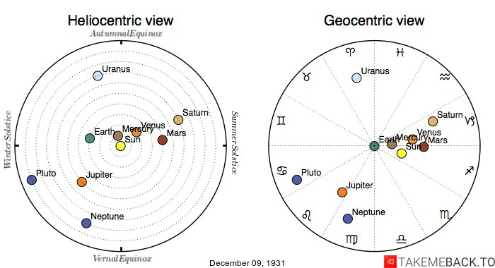 Planetary positions on December 9th, 1931 - Heliocentric and Geocentric views
