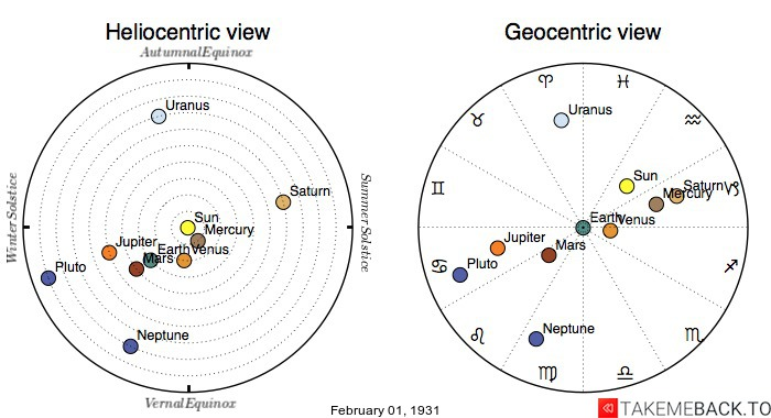 Planetary positions on February 1st, 1931 - Heliocentric and Geocentric views