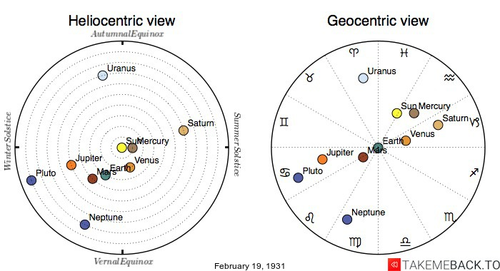 Planetary positions on February 19th, 1931 - Heliocentric and Geocentric views