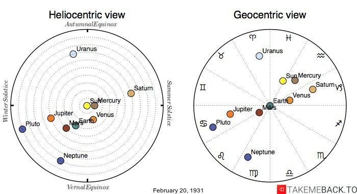 Planetary positions on February 20th, 1931 - Heliocentric and Geocentric views