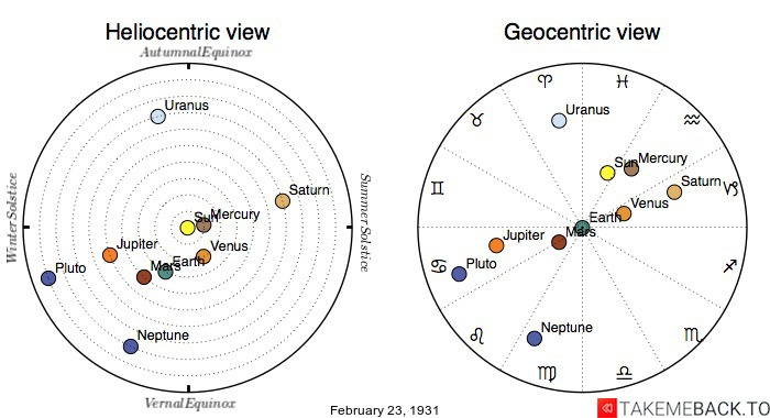 Planetary positions on February 23rd, 1931 - Heliocentric and Geocentric views