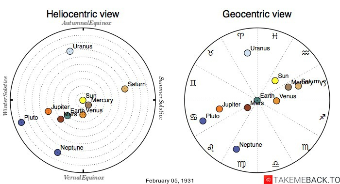 Planetary positions on February 5th, 1931 - Heliocentric and Geocentric views