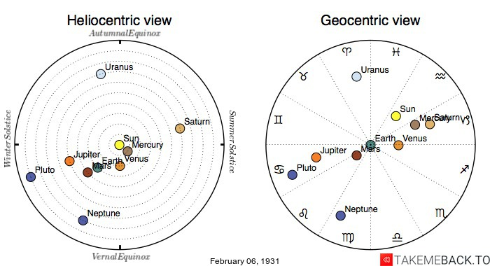 Planetary positions on February 6th, 1931 - Heliocentric and Geocentric views