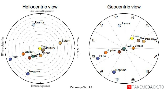 Planetary positions on February 9th, 1931 - Heliocentric and Geocentric views