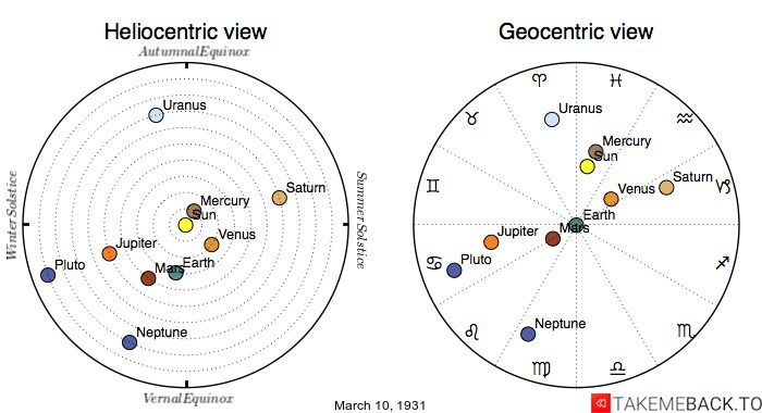 Planetary positions on March 10th, 1931 - Heliocentric and Geocentric views