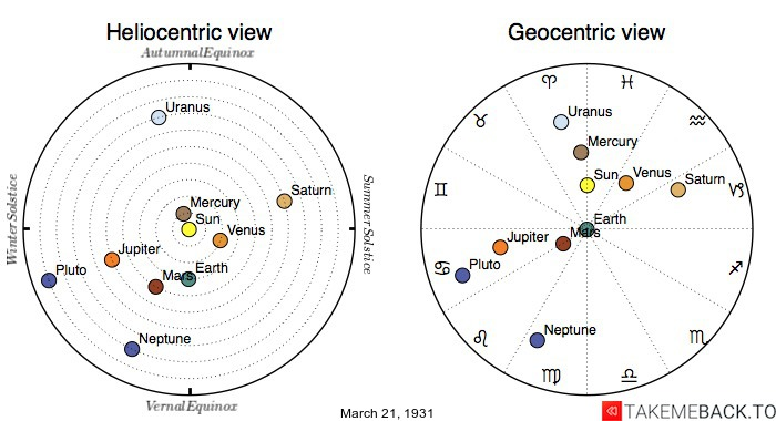 Planetary positions on March 21st, 1931 - Heliocentric and Geocentric views