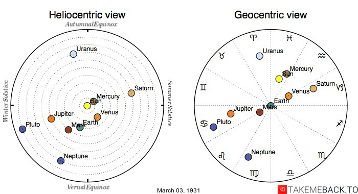 Planetary positions on March 3rd, 1931 - Heliocentric and Geocentric views