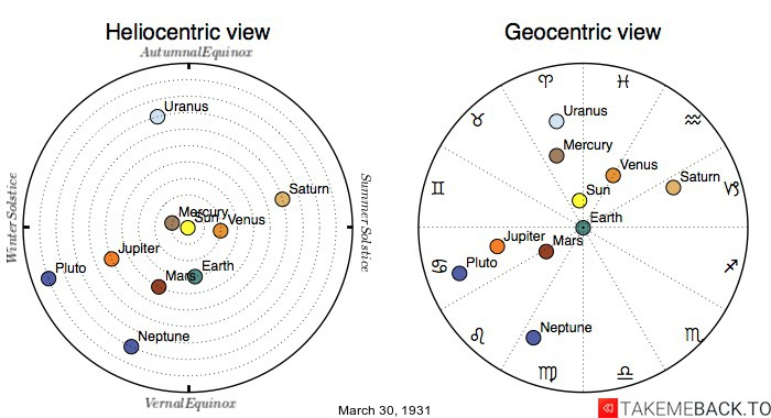 Planetary positions on March 30th, 1931 - Heliocentric and Geocentric views