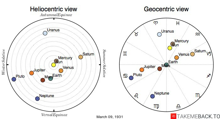 Planetary positions on March 9th, 1931 - Heliocentric and Geocentric views