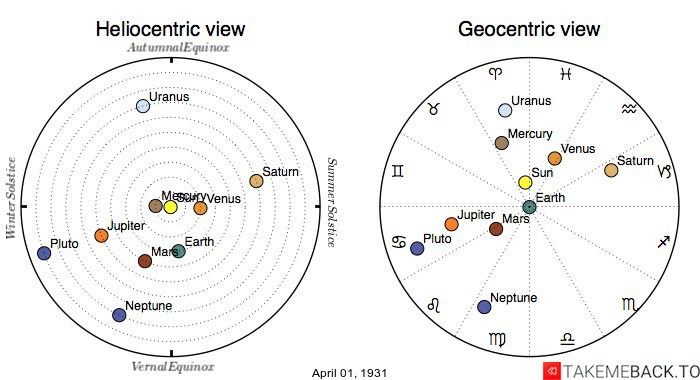 Planetary positions on April 1st, 1931 - Heliocentric and Geocentric views