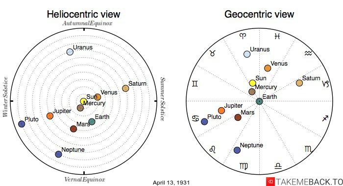 Planetary positions on April 13th, 1931 - Heliocentric and Geocentric views