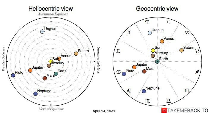 Planetary positions on April 14th, 1931 - Heliocentric and Geocentric views