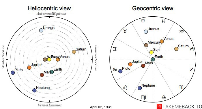 Planetary positions on April 2nd, 1931 - Heliocentric and Geocentric views