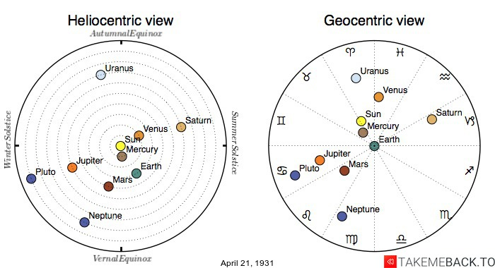 Planetary positions on April 21st, 1931 - Heliocentric and Geocentric views