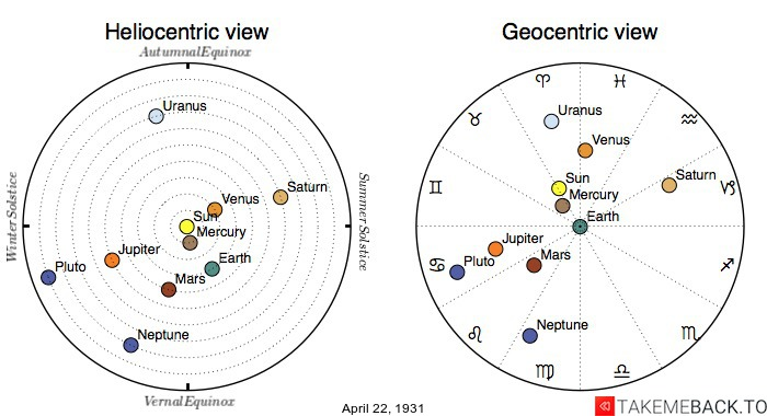 Planetary positions on April 22nd, 1931 - Heliocentric and Geocentric views
