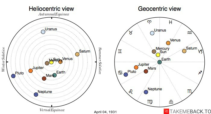 Planetary positions on April 4th, 1931 - Heliocentric and Geocentric views
