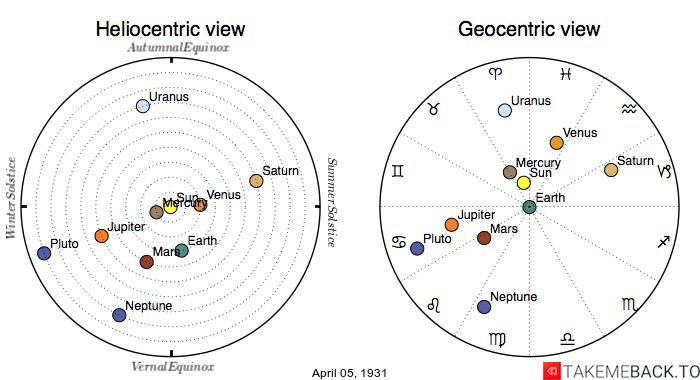 Planetary positions on April 5th, 1931 - Heliocentric and Geocentric views