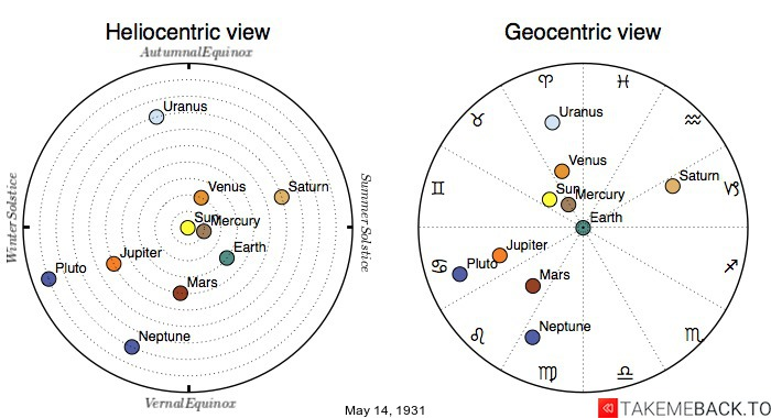 Planetary positions on May 14th, 1931 - Heliocentric and Geocentric views