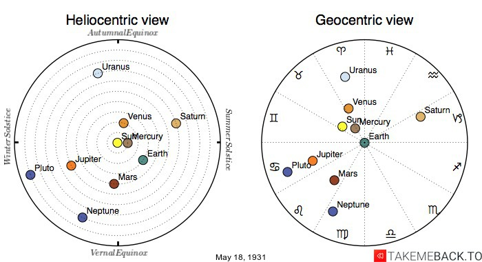 Planetary positions on May 18th, 1931 - Heliocentric and Geocentric views