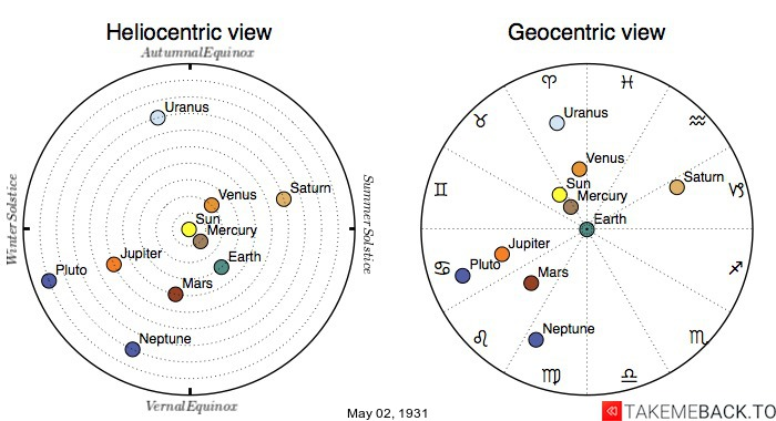 Planetary positions on May 2nd, 1931 - Heliocentric and Geocentric views