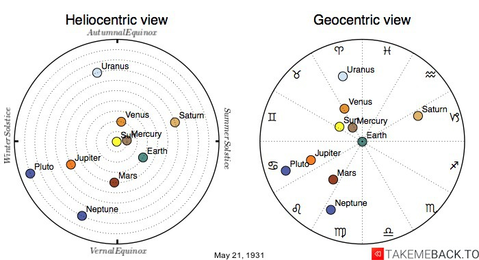 Planetary positions on May 21st, 1931 - Heliocentric and Geocentric views