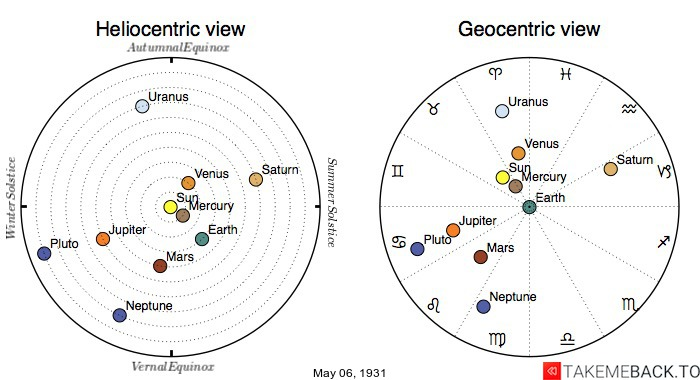 Planetary positions on May 6th, 1931 - Heliocentric and Geocentric views