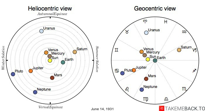 Planetary positions on June 14th, 1931 - Heliocentric and Geocentric views