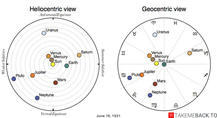 Planetary positions on June 16th, 1931 - Heliocentric and Geocentric views