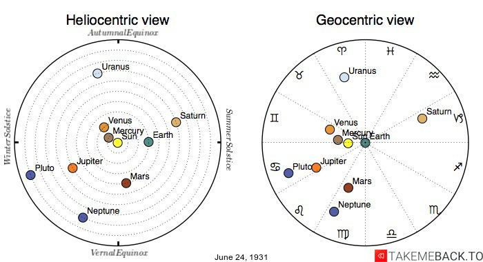 Planetary positions on June 24th, 1931 - Heliocentric and Geocentric views