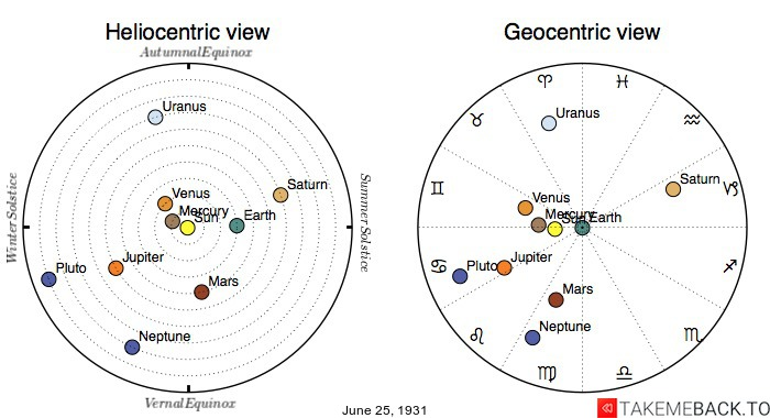 Planetary positions on June 25th, 1931 - Heliocentric and Geocentric views