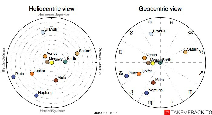 Planetary positions on June 27th, 1931 - Heliocentric and Geocentric views