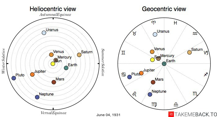 Planetary positions on June 4th, 1931 - Heliocentric and Geocentric views