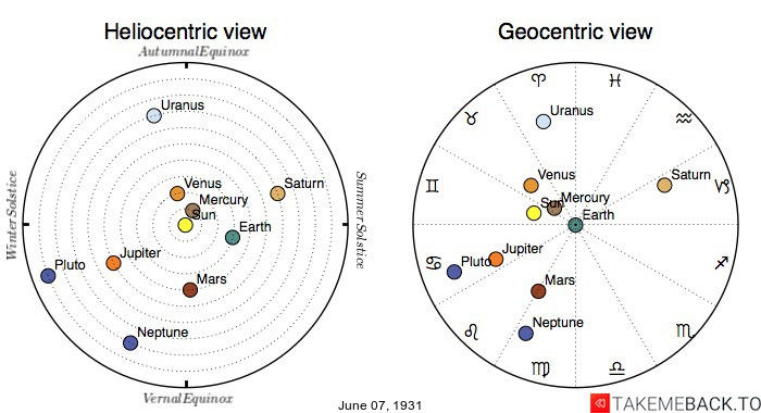 Planetary positions on June 7th, 1931 - Heliocentric and Geocentric views
