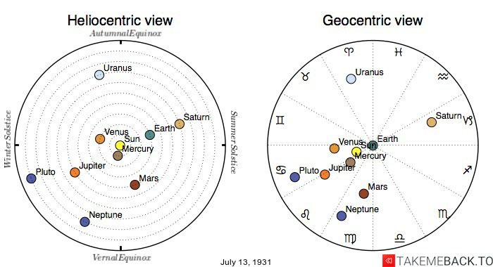 Planetary positions on July 13th, 1931 - Heliocentric and Geocentric views