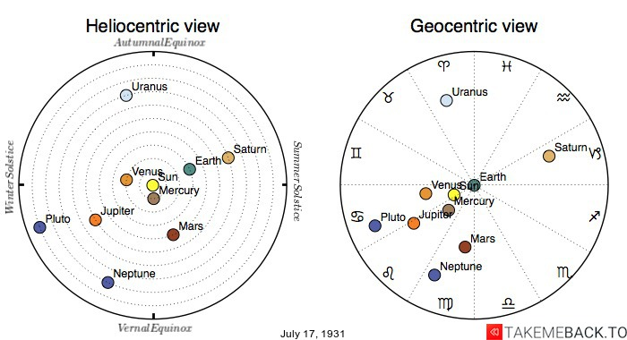 Planetary positions on July 17th, 1931 - Heliocentric and Geocentric views