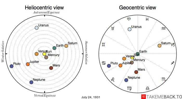 Planetary positions on July 24th, 1931 - Heliocentric and Geocentric views