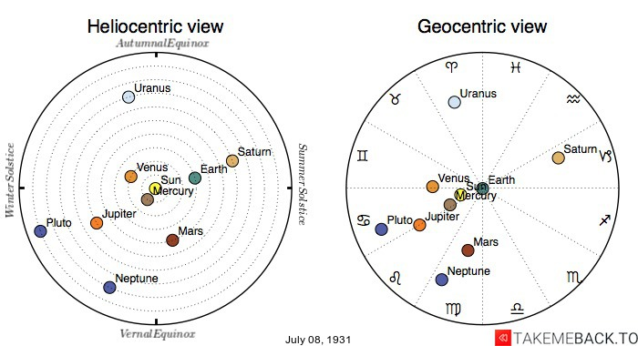 Planetary positions on July 8th, 1931 - Heliocentric and Geocentric views