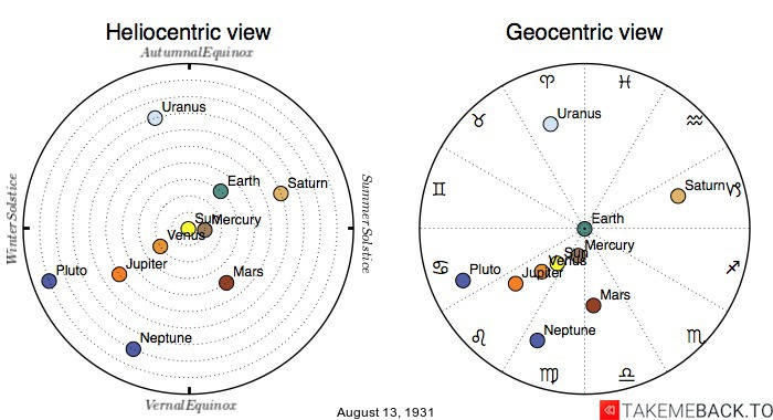Planetary positions on August 13th, 1931 - Heliocentric and Geocentric views